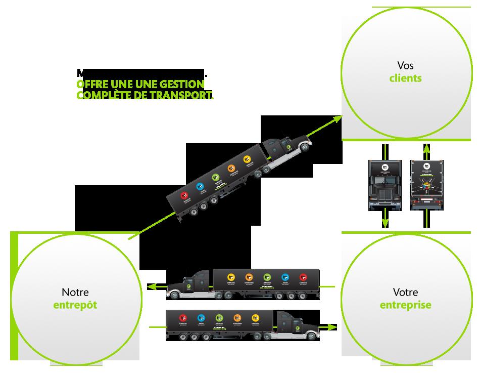 Une gestion complète du transport | Multi-Services